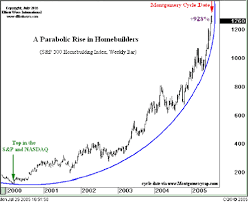Economic Bubble Chart Largest Financial Bubble In History 10 Years Of Why Sell