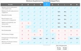 Medicare Supplement Chart 2017 How To Choose A Medicare Supplement Plan Guide