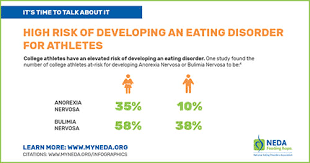 Athletic Food Chart Eating Disorders Athletes National Eating Disorders