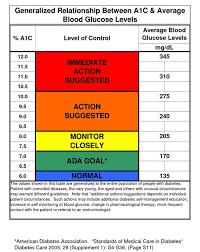 American Diabetes Association A1c Chart Www