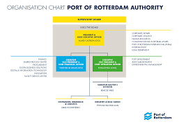 Master Feeder Structure Chart Organisational Structure Port Of Rotterdam