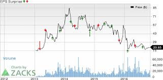 Solarcity Scty What Awaits The Stock In Q3 Earnings