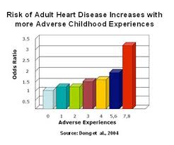 The Link Between Childhood Trauma And Heart Disease
