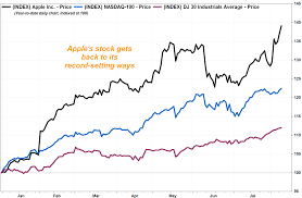 Apple Index Chart Apples Stock Jumps To Another Record As Post Earnings Rally