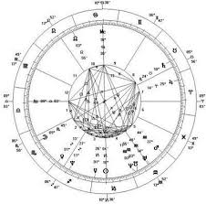 Numerology Birth Chart Reading Free Vedic Astrology Birth Chart Reading Astrology Zodiac