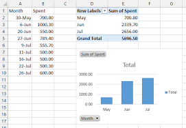 Create A Stacked Bar Chart That Displays Data In Monthly