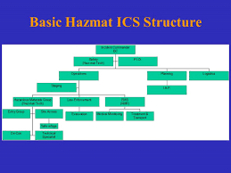 Hazmat Position In Train Chart Hazmat 101 Fire Engineering