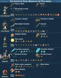 Breath Of The Wild Amiibo Chart 24 Best Video Games Tables And Maps Zelda Breath Of Wild