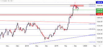 Gold Price Outlook Gold Prices Bounce Can Bulls Continue