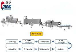 Pet Food Chart China Pet Food Machinery Suppliers Manufacturers Factory