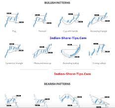 8 Bullish 4 Bearish Chart Patterns Which Yield Result
