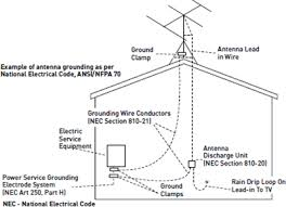 similiar grounding wiring diagram for antenna tv keywords tv antenna grounding related keywords suggestions tv antenna