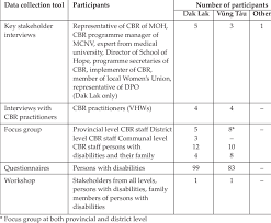 Data Collection Tools Used And Number Of Participants Download Table