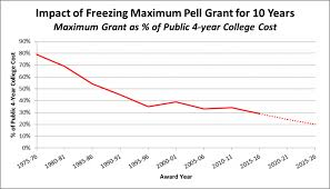 Pell Grant Estimate Chart Impact Of House And Senate Budget Proposals To Freeze The