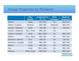 Grease Thickener Compatibility Chart Grease Fundamentals And Analysis