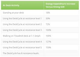 Energy Expenditure Chart For Activity Energy Expenditure Chart For Deskcycle Newlywed Survival