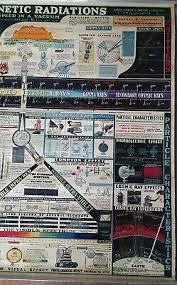 Vtg 1944 Original Rare Wall Chart Of Electromagnetic