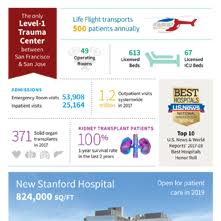 Stanford Hospital Organizational Chart About Us Stanford Health Care Shc Stanford Health Care