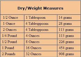 Weight And Measures Conversion Chart Yahoo Search Results