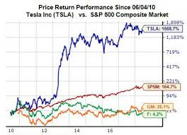 Tesla Stock Quote Best Examining Tesla's TSLA Growth Over The Last Decade Nasdaq