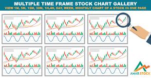 Amarstock Chart Multi Time Frame Stock Chart Gallery For Dhaka Stock Market