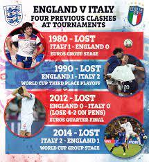 England vs Italy football results: Head ...