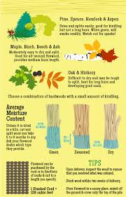 Best Firewood Chart 2019 How Much Is A Cord Of Wood More Firewood Facts