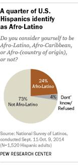 <b>Afro</b>-Latino: A deeply rooted identity among U.S. Hispanics | Pew ...