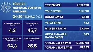 Covid-19'da bugün: 232 can kaybı, 19 bin 351 vaka — Gazete Karınca