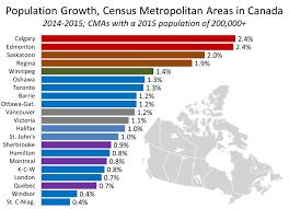 Canada Population Growth Chart February 12 2016 Cma Pop Growth Urban Futures