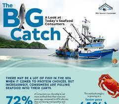 Alaska Seafood Industry News - Alaska ...