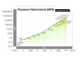Mips Chart Processor Performance Mips Kurzweil
