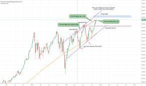 Dj30 Live Chart Dj30 Tradingview