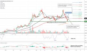 Medif Stock Price And Chart Otc Medif Tradingview