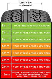 √ Tire 732 Chart Depth