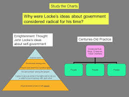 Hobbes And Locke Venn Diagram Thomas Hobbes Vs John Locke Venn Diagram 7420 Enews