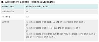 semathlab texas success initiative tsi  to satisfy texas success initiative tsi and course prerequisite requirements you must meet or exceed the following minimum passing standards