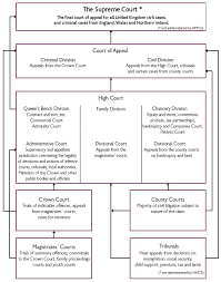 Probate Process Flow Chart Uk The Court Structure Of Her Majestys Courts Service Hmcs