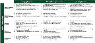 Training Strategy Strategic Importance Of Building An Enterprise Training Program