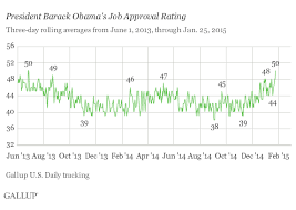 Huffpollster Gallups Obama Approval Rating Hits 50 Percent