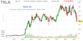 Tesla Stock Price Chart Sell Tesla Falling Gas Prices The Next Demand Headache