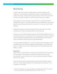 Chart Method Of Documentation Catatan Gangguan Perasaan Mood Chart