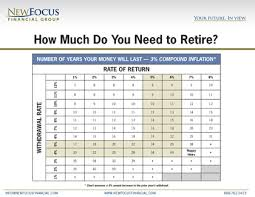 Mass Retirement Chart Group 1 How Much To Retire Chart Preview Newfocus Financial Group