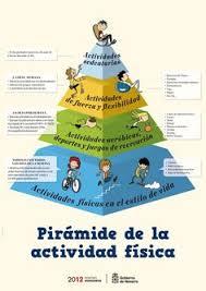 mi piramide en espanol.  Espanol Pirmide De La Actividad Fsica Throughout Mi Piramide En Espanol D