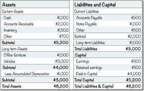How To Forecast Balance Sheet Standard Business Plan Financials Projected Balance Planning