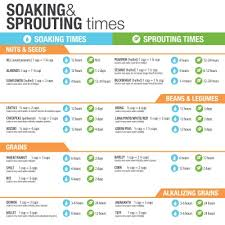 Soak And Sprout Chart Soaking Sprouting Guide How To Soak And Sprout Grains
