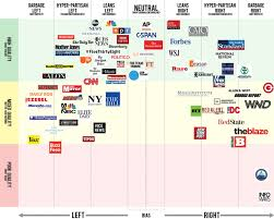 Reddit Journalistic Credibility Chart Media Bias