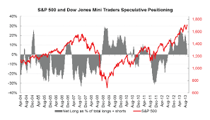 Us Futures Chart Speculators Are Giving Up On Us Stock Futures Variant