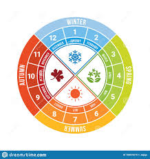 4 Seasons Chart 4 Season Circle Diagram Chart With Icon Sign And Month Time