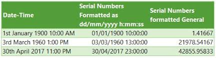 Excel Date And Time Everything You Need To Know